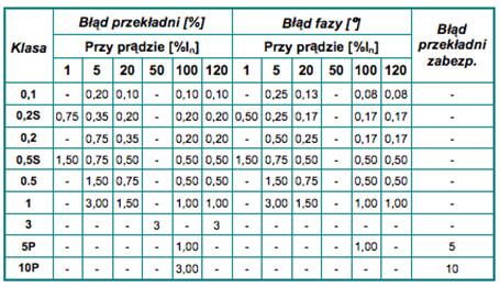 Charakterystyka i dobór przekładników prądowych tabela