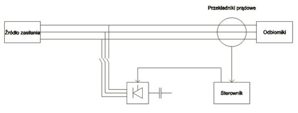 Uproszczony przykładowy schemat podłączenia statycznego kompensatora mocy biernej