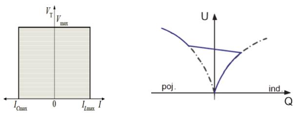 (po lewej) - Charakterystyka wyjściowa napięciowo-prądowa i rys. 3 (po prawej) - Charakterystyka wyjściowa napięciowo-mocowa.