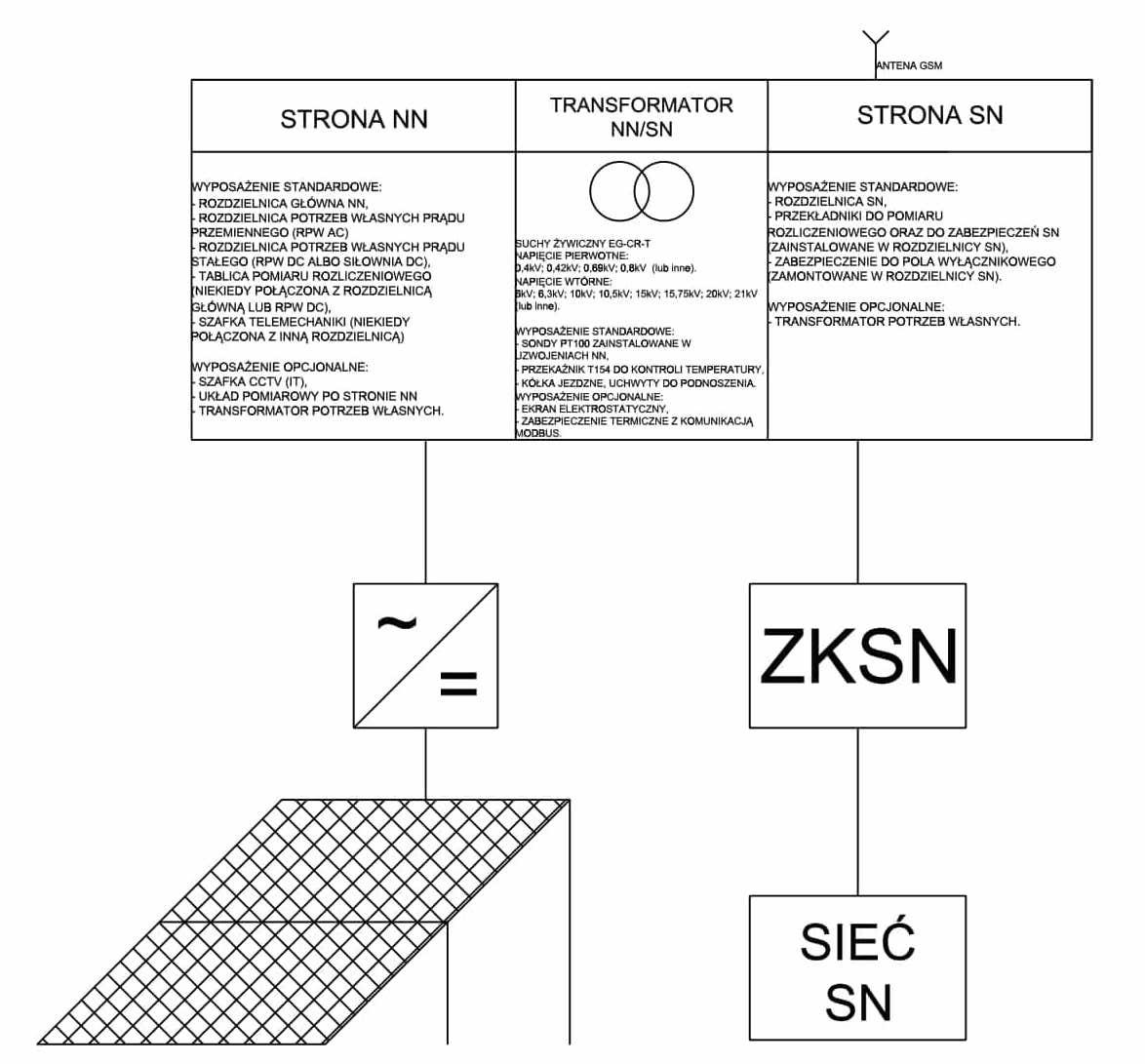 Schematyczny układ instalacji elektroenergetycznych farmy fotowoltaicznej
