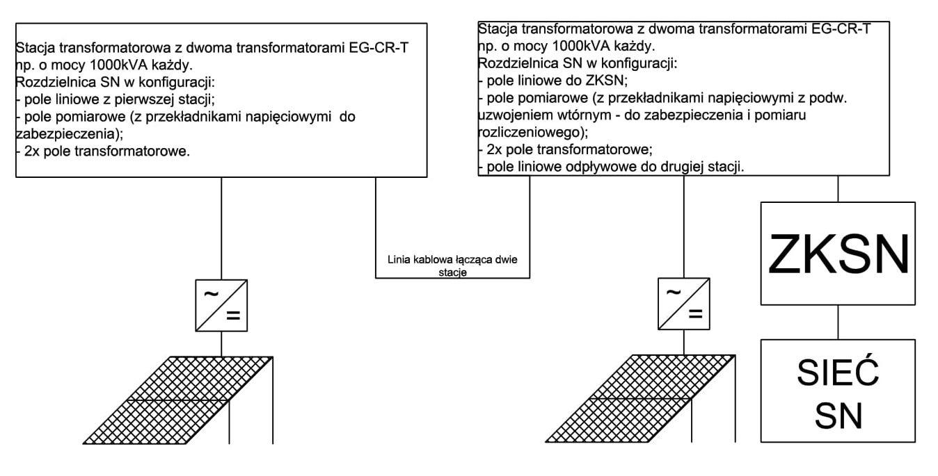 Koncepcja układu instalacji elektroenergetycznych farmy fotowoltaicznej o mocy 4MW