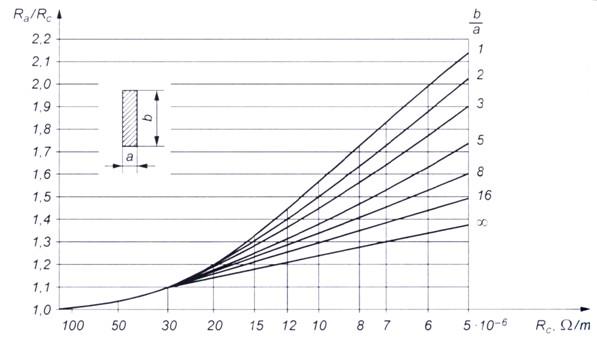 Szynoprzewody - zjawisko naskórkowości i zbliżenia wzór